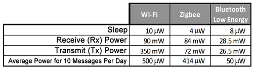 Figure 3: Operation Power of Wireless Protocols [4] [5]