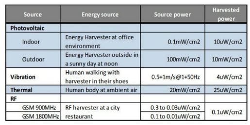Figure 4: Energy Harvesting Methods with I/O Power [4]