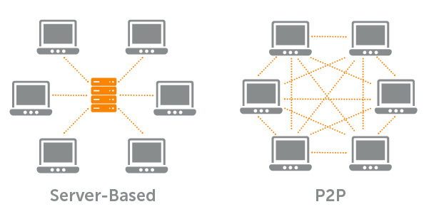 Figure 5: Server Based and P2P networks [9]