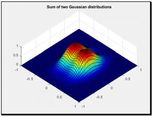 Plotting: Concentrations, curve fitting, 3D Gaussian plot